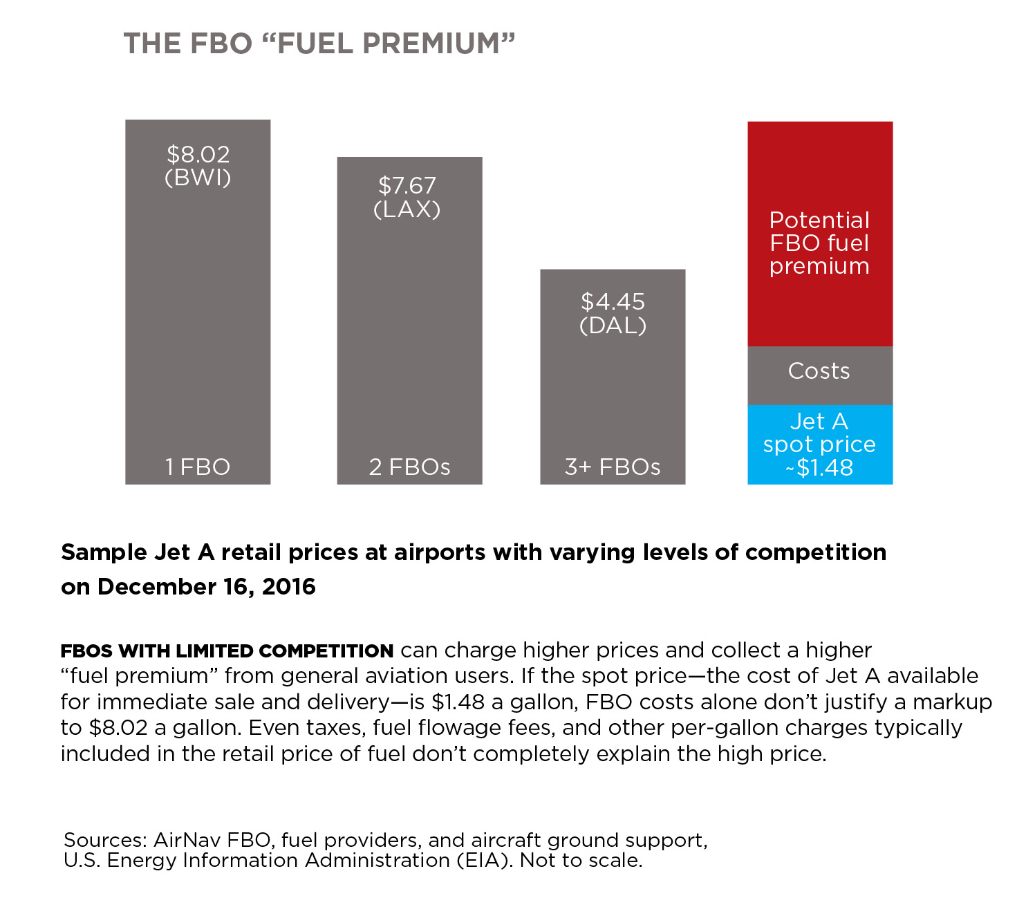 Click to enlarge the FBO pricing chart.