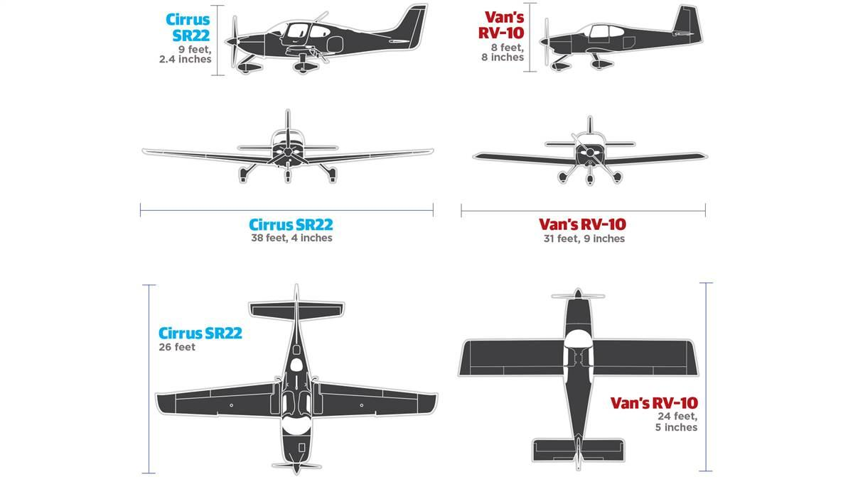 The RV–10 wingspan is 6 feet, 7 inches less than its rival, but wing area is nearly identical. The RV–10 has a rectangular, constant-chord wing to simplify construction, and the SR22 has a two-panel, stall-resistant shape.
