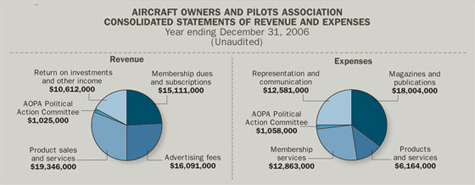 AOPA Consolidated Statements of Revenue and Expenses