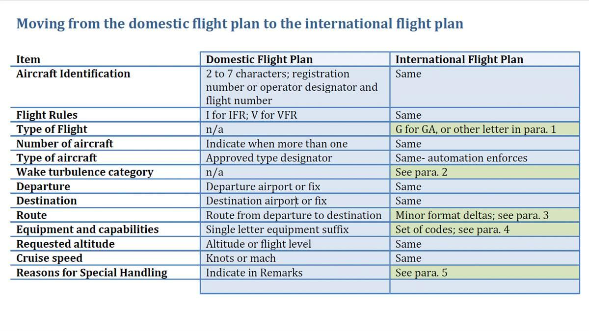 Pilots should prepare for the eventual switch from the domestic flight plan form to the international flight plan form.