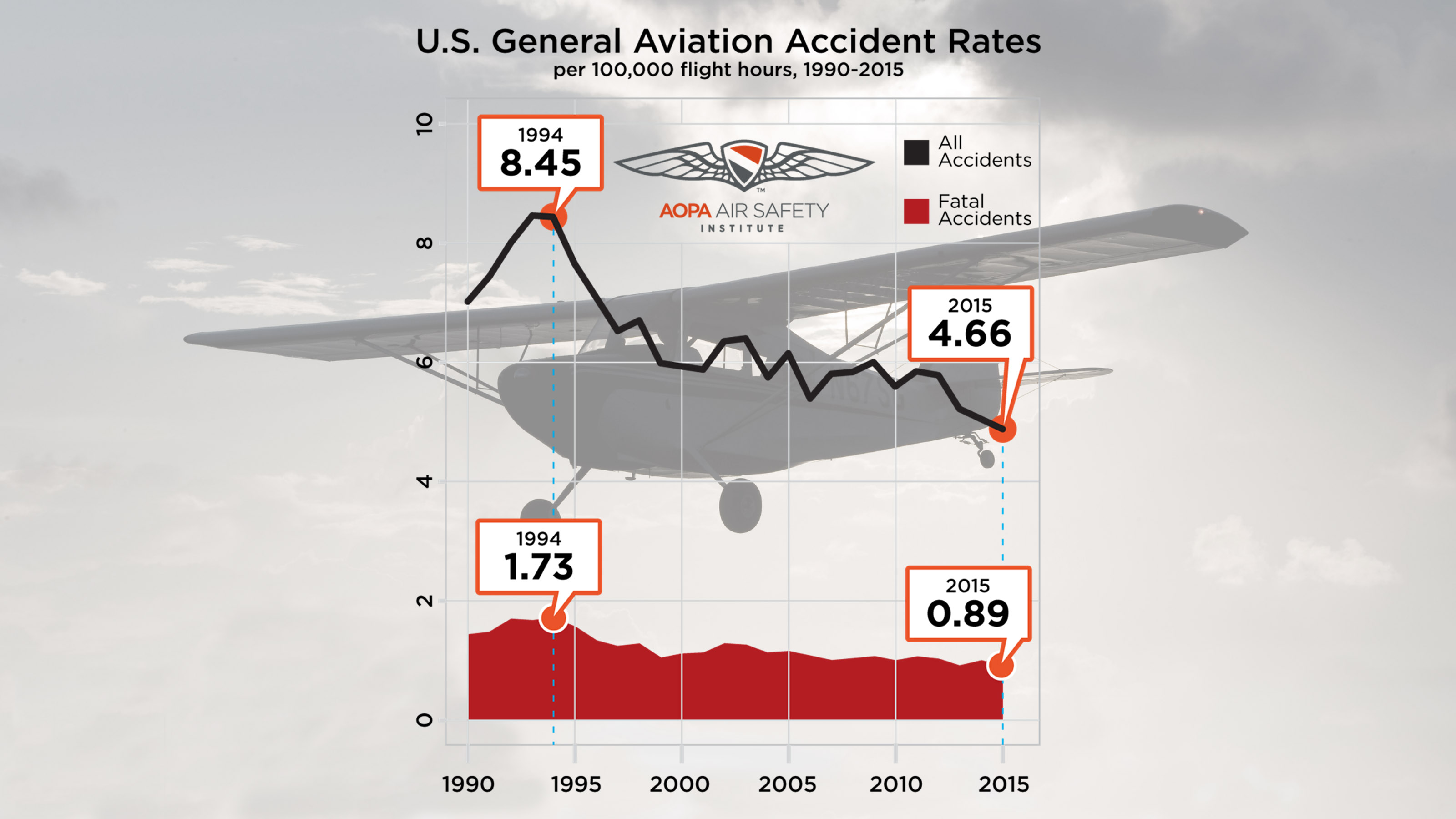 General aviation loss of control is on the NTSB's 'Most Wanted' list for the third year.