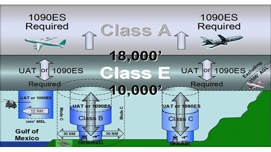 For an ADS-B validation flight to meet the FAA rebate requirements, it must be made in airspace where ADS-B Out will be required—rule airspace depicted here.