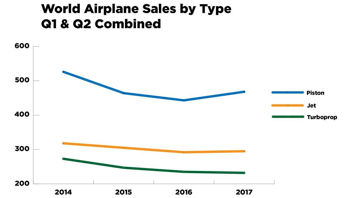 AOPA graphic based on data from the General Aviation Manufacturers Association.