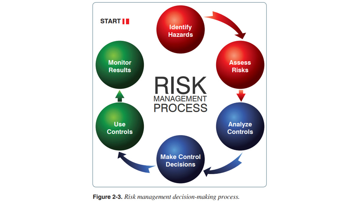 "Figure 2-3 from the ""Pilot's Handbook of Aeronautical Knowledge"" depicting the recommended risk management process. Image courtesy of the FAA."