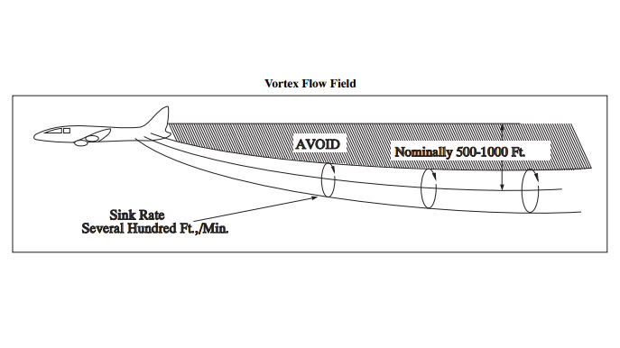 Chart depicting vortex flow field. Image courtesy of FAA.