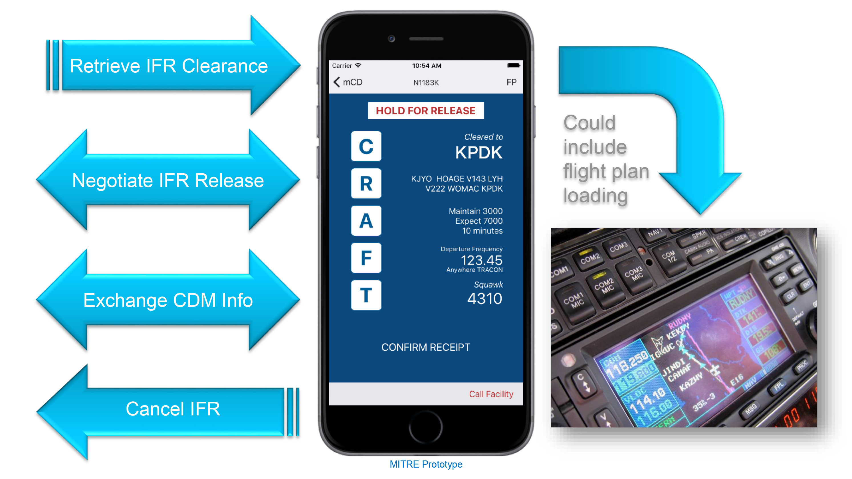MITRE Corporation is developing a mobile IFR clearance delivery app that will allow pilots to receive IFR clearances using mobile devices. Image courtesy of The MITRE Corporation.