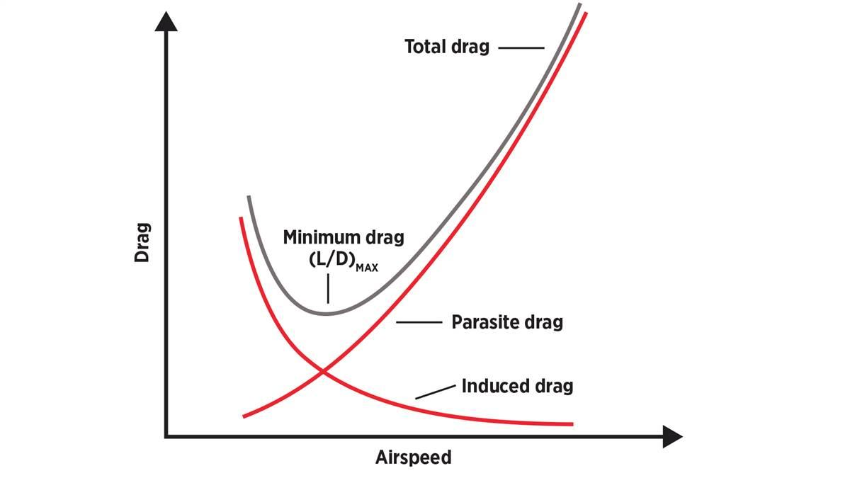 "Total drag on an airplane is a combination of parasite drag, which increases with airspeed, and induced drag, which mostly decreases with increasing airspeed. The lowest point of the total drag curve offers the maximum lift-to-drag ratio, (L/D)MAX, and is the most efficient in steady flight. In no-wind conditions, this ""maximum endurance"" airspeed occurs at a specific angle of attack—the same AOA used for best glide."