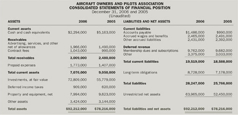 AOPA Consolidated Statements of Financial Position
