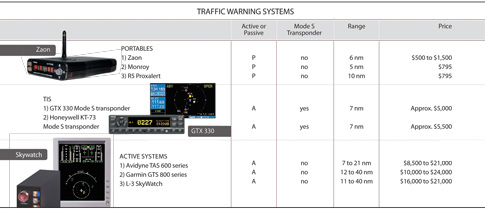 Traffic Warning Systems roundup