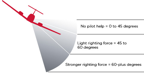 Levels of pilot intervention in the ESP