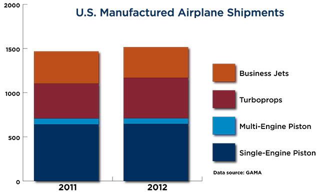 us aircraft shipments
