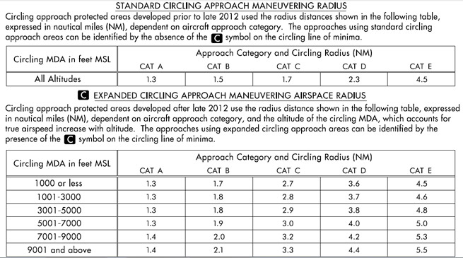 "New terminal instrument procedures with expanded circling areas are identified on FAA AeroNav charts with a ""C"" in a black box."