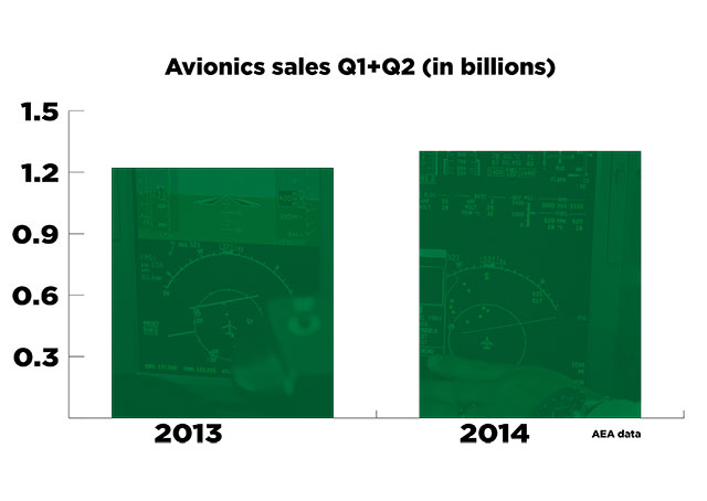 AEA logged a 6.8 percent increase in avionics sales for the first half of 2014, compared to the same period last year.