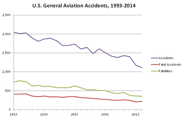 US general aviation accidents 1993-2014