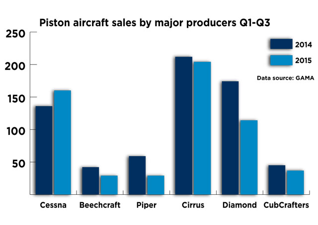 Comparison of piston aircraft sales for the first three quarters of 2014 and 2015 by major manufacturers (excluding Flight Design). GAMA data.