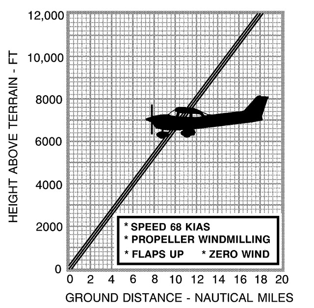 Charts like this one in a Cessna 172S Pilot's Operating Handbook show power-off gliding distances.