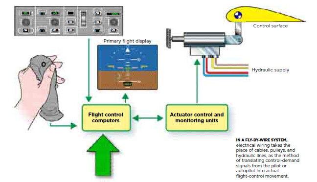 an introduction to the role of computers in fly by wire aircraft Fly-by-wire (fbw) is the generally accepted term for those flight control systems which use computers to process the flight control inputs made by the pilot or autopilot, and send corresponding electrical signals to the flight control surface actuators this arrangement replaces mechanical linkage .