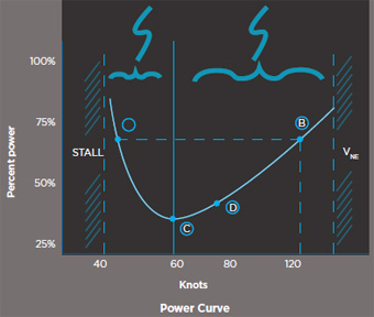 One glance at the power curve immediately tells you that it takes as much power to fly very slowly (A) as it does to fly at cruise speed (B) in this curve representing a hypothetical piston single. Meanwhile, (C) shows the power needed for maximum endurance, and (D) shows the value for maximum range.