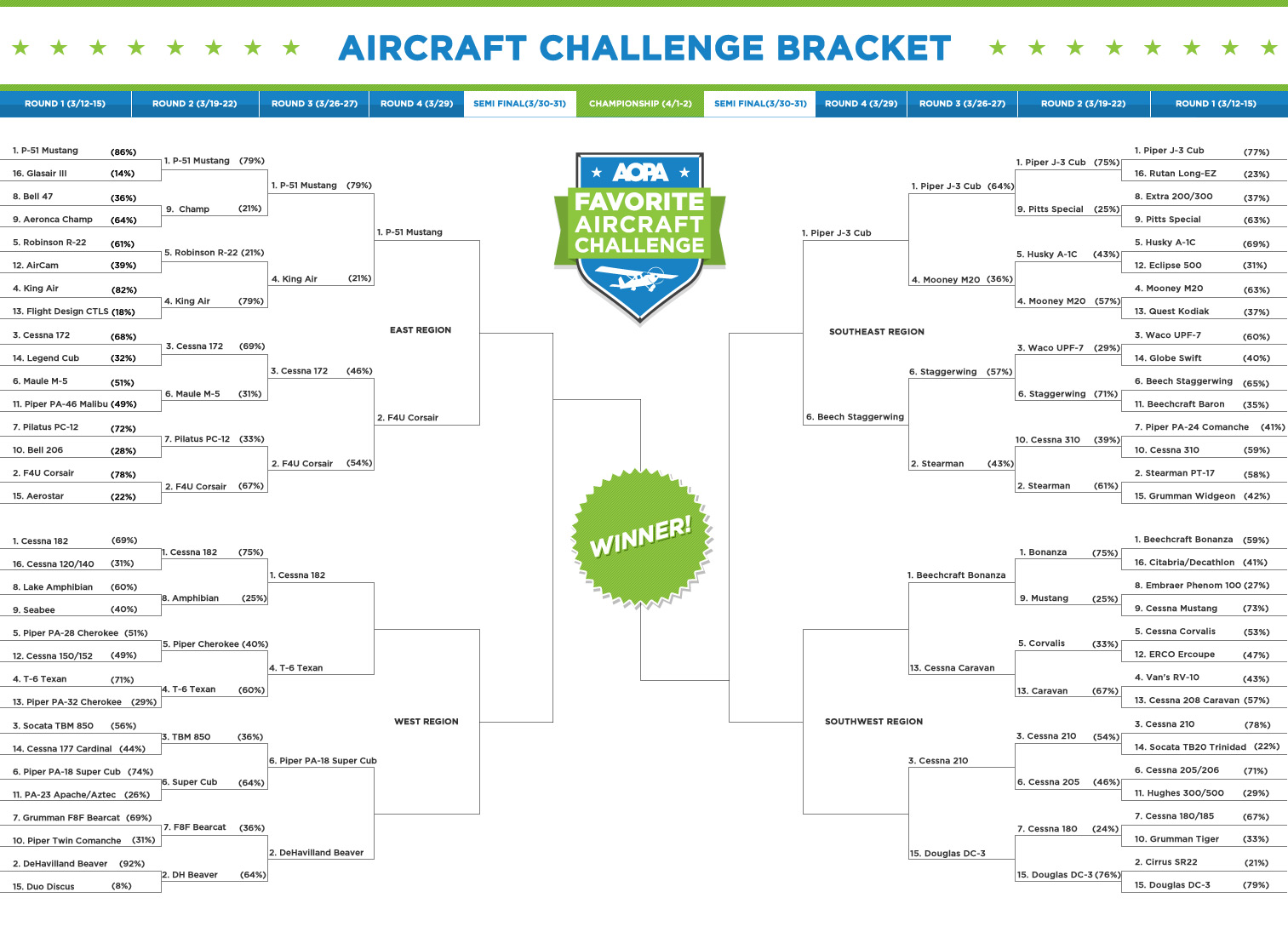 Aircraft Challenge Bracket - Third Round